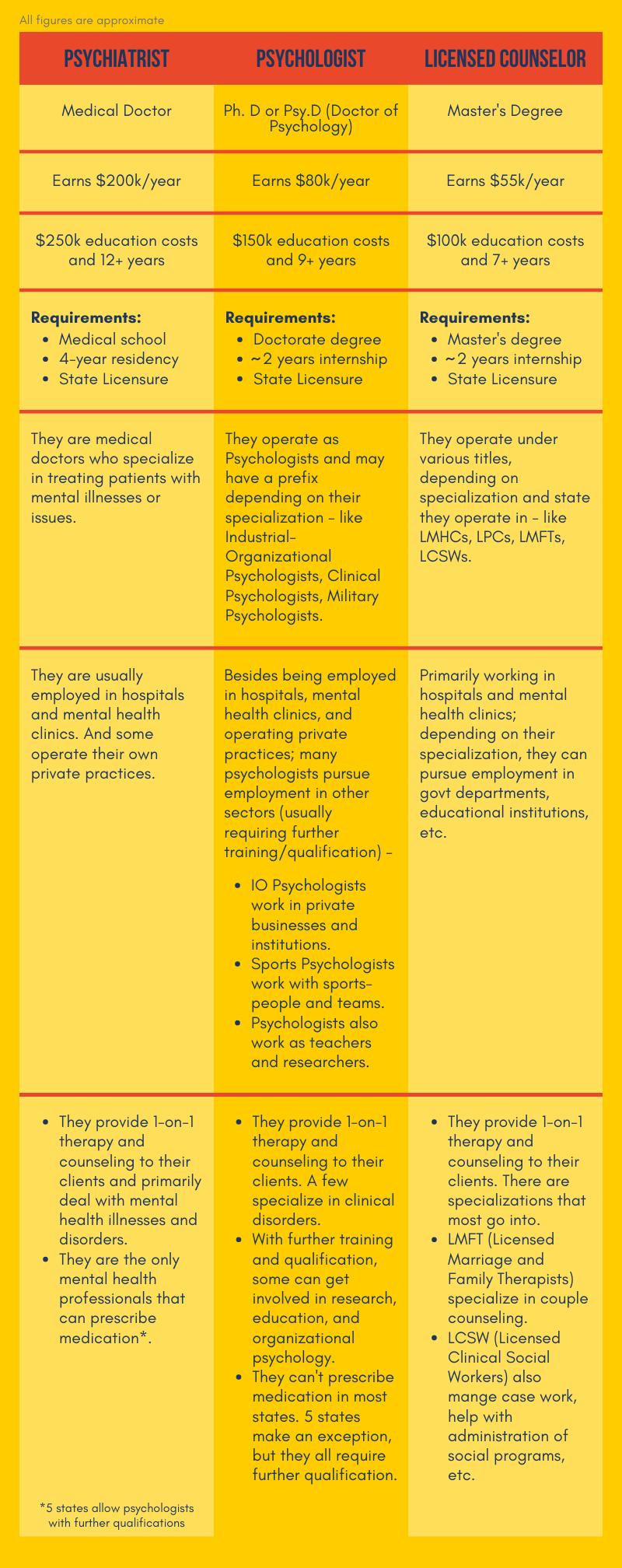 Psychology track distinctions