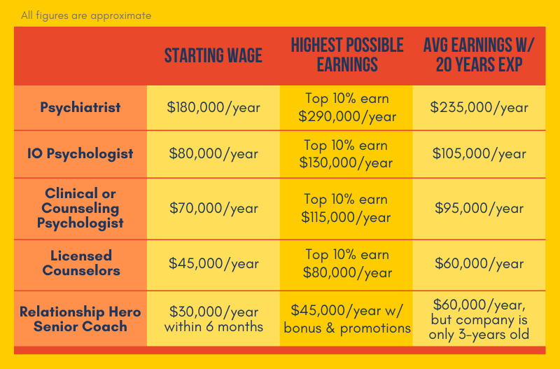 Wage comparison