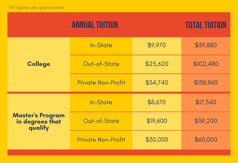 Licensed Counselor Education Costs