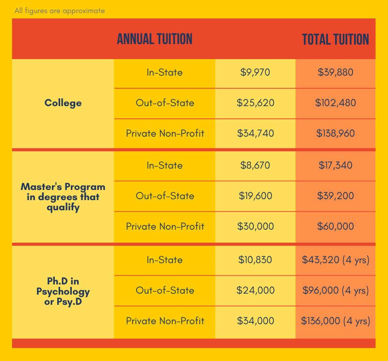 IO Psychologist Education Costs